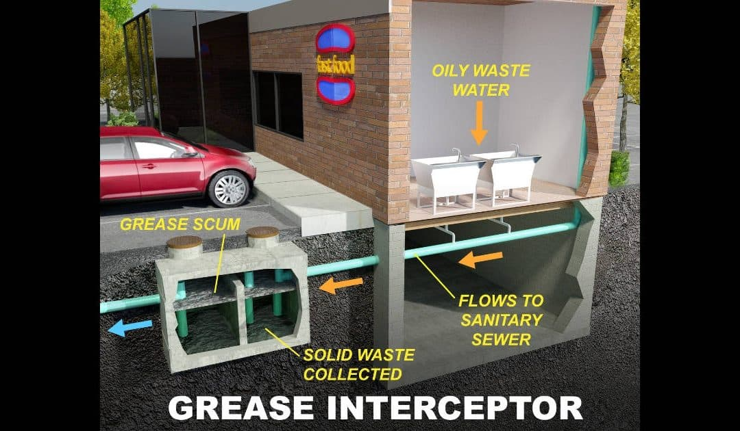 Illustration of how a grease trap works